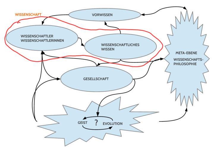 Mögliche abstrakte Struktur zum Thema Wissenschaft aufgrund des vorausgegangenen 'Schwarm-Denkens'