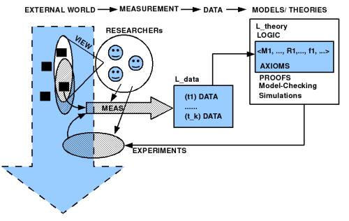 Vereinfachtes Schaubild Welt - Forscher - Messen - Theorie - Experiment